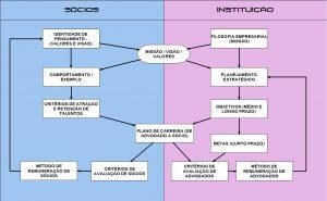 remuneração e ciclo